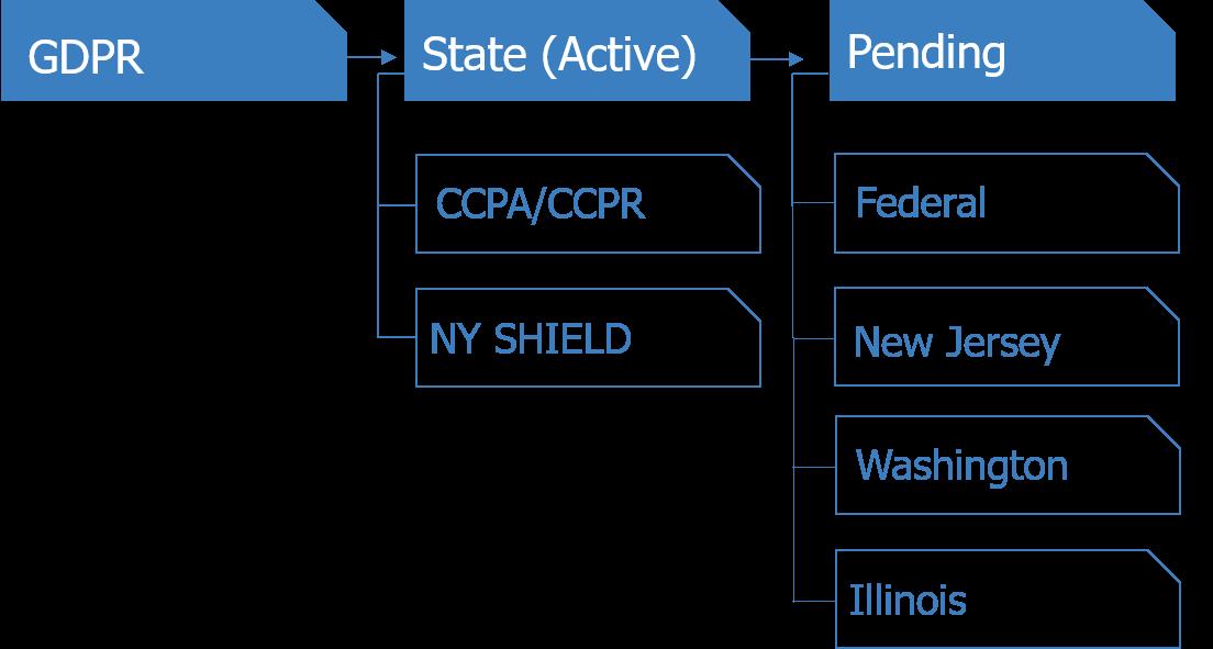 Akita Data Regulations